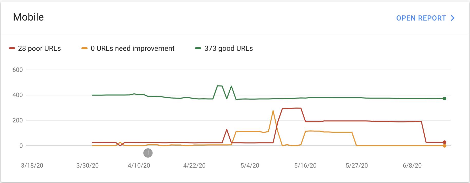 Core Vitals Report in Google Search Console