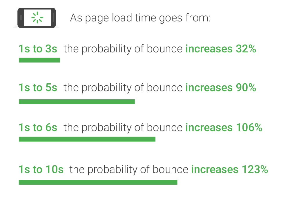 Page Load Time for mobile with bounce rates