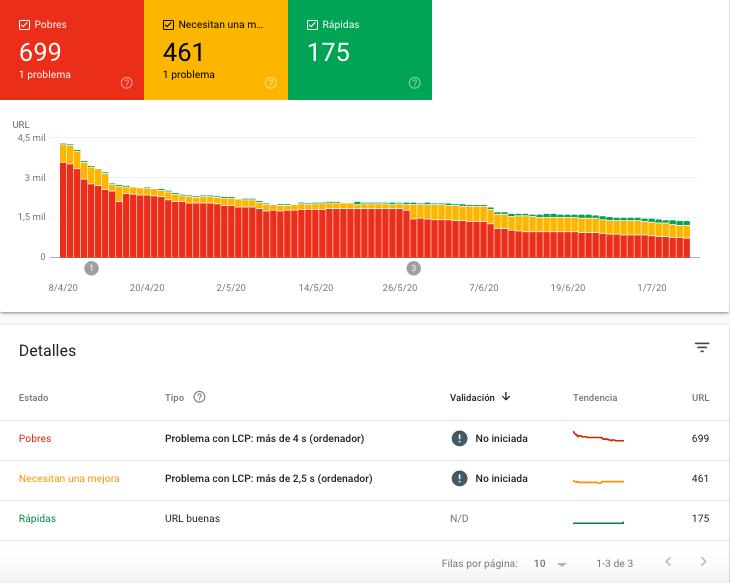 Abrir el informe de Core Web Vitals muestra un desglose del tipo de error