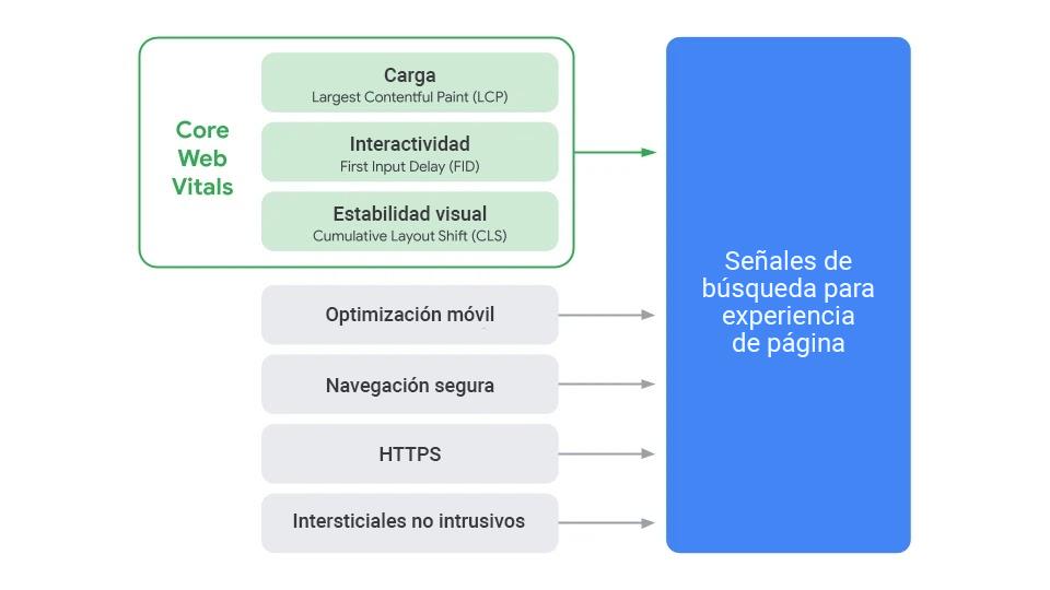 Las Métricas Web Principales serán combinadas con otros factores de Google