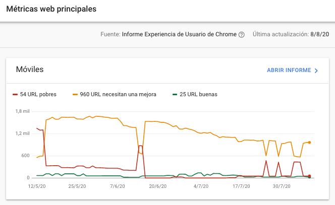 Metricas web principales en google search console