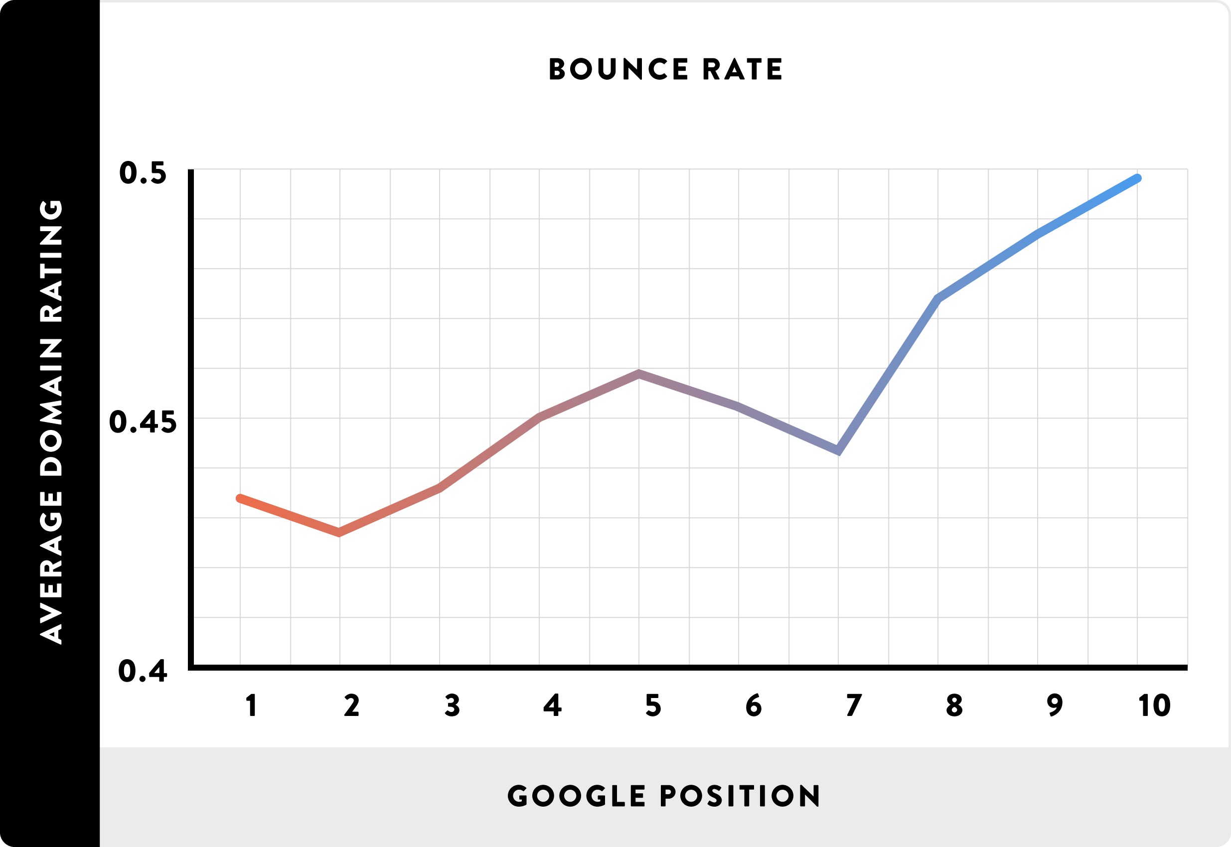 Low Bounce Rates and high rankings graph