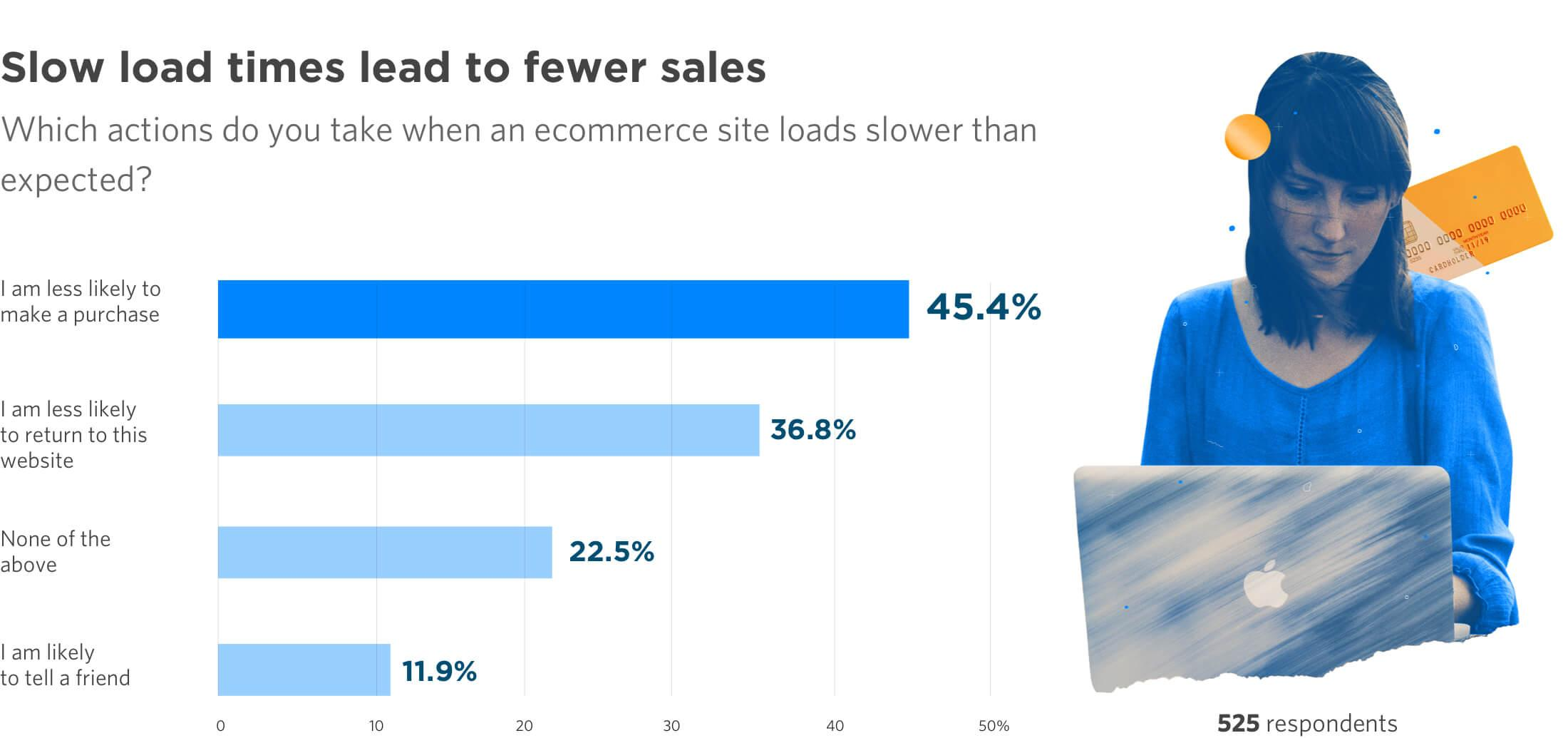 Page Load times affecting sales on eCommerce sites