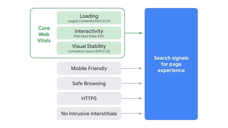 Core Web Vitals ranking signals