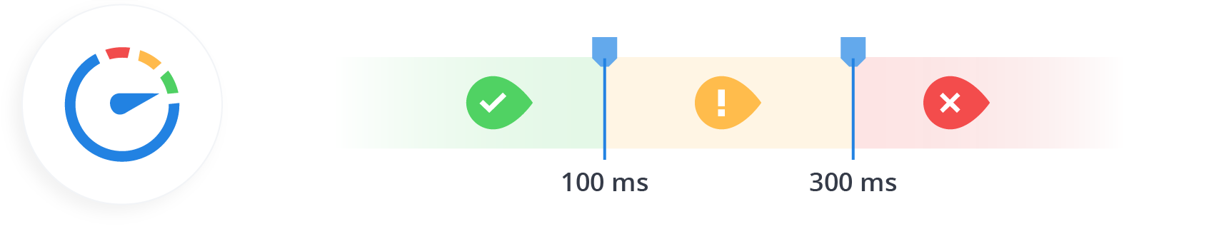 LCP is a user experience metric