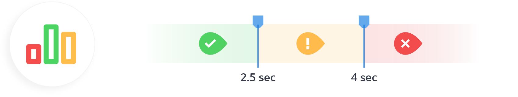 Core Web Vitals 3 Metrics