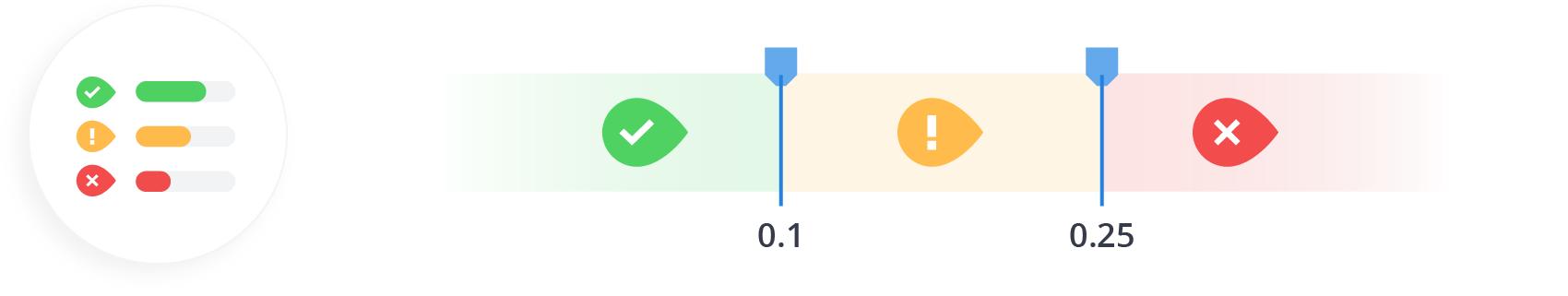 Ideal Cumulative Layout Shift Score