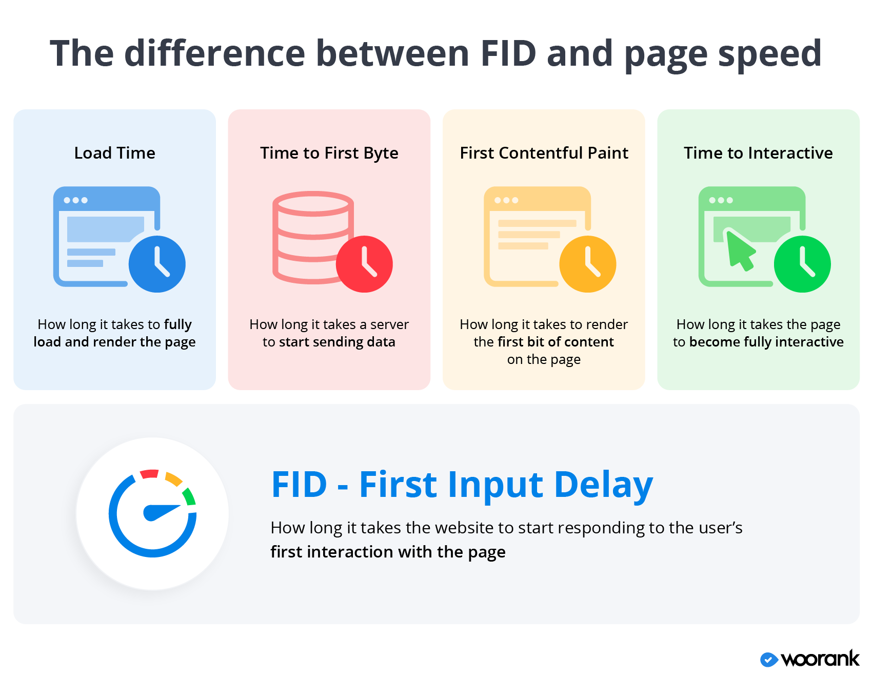 The difference between FID and page speed