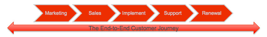 End to End Customer Journey - TSIA