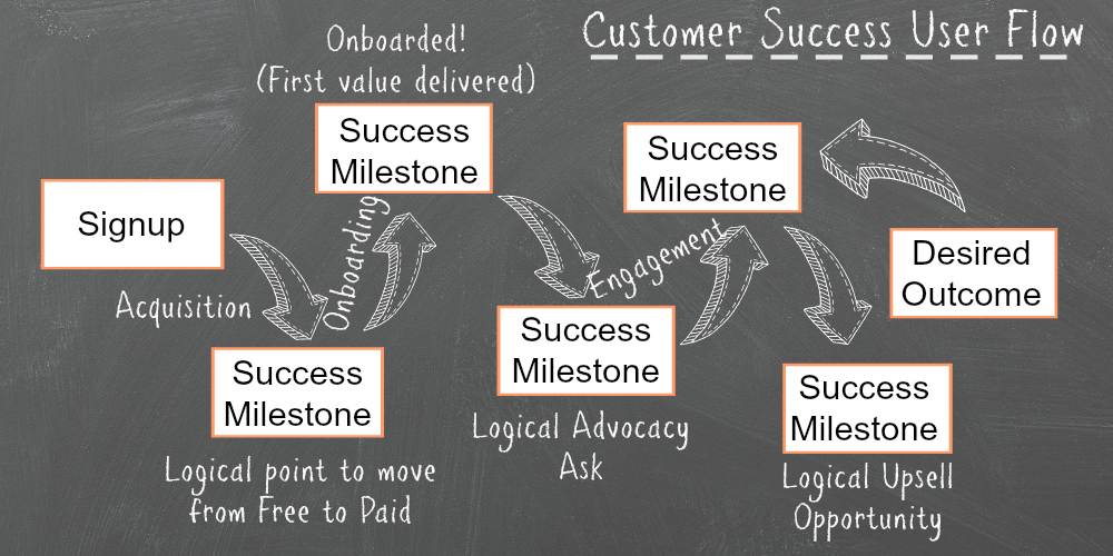 Customer Success Perspective- A Customer User Flow