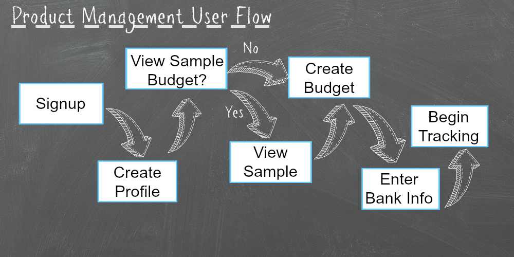 Product Perspective - Customer User Flow