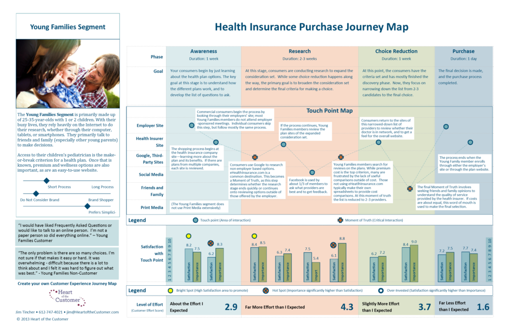 Customer-Journey-Map-for- a-segments