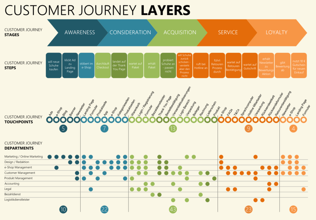 Customer Journey Map Template on customer journey mapping, insurance customer experience mapping template, customer journey responses, customer service process map, service blueprint template, process improvement template, blank sign up sheet template, customer contact template, customer equipment list template, service mapping template, customer receiving car keys, customer journey canvas, service design template,