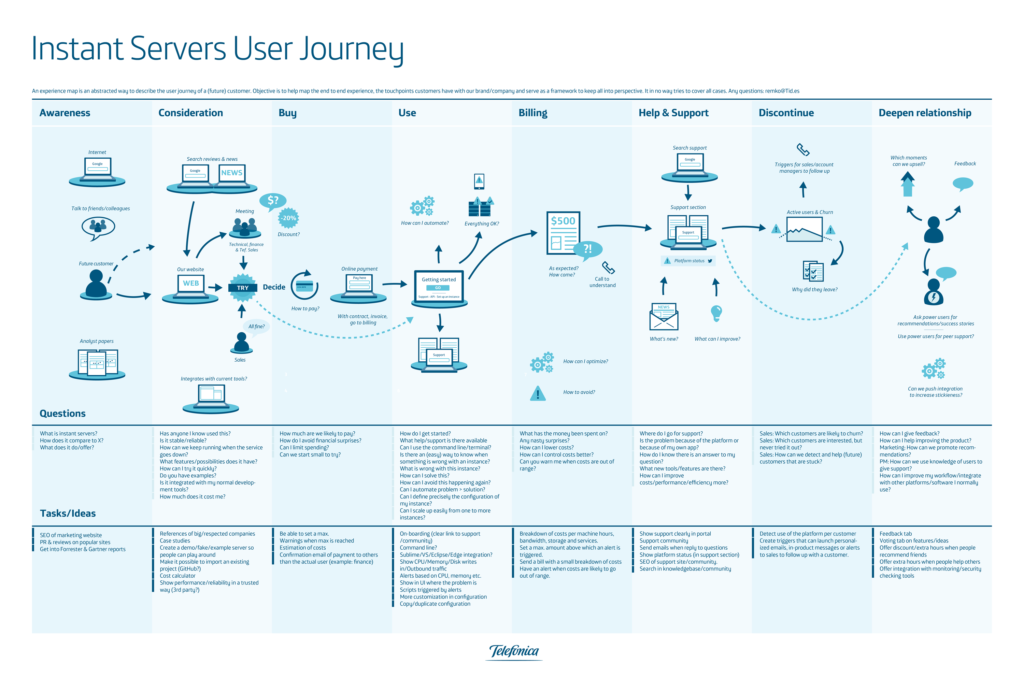 The Customer Journey Mapping Guide To Getting Started
