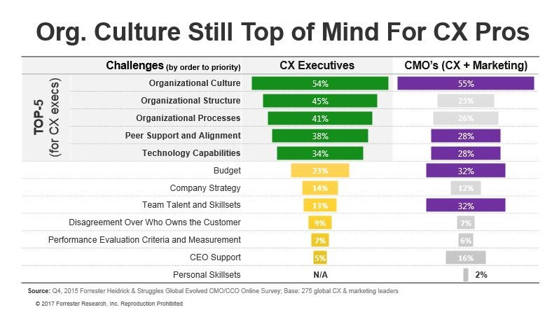 Org Culture is top of mind for CX Pros