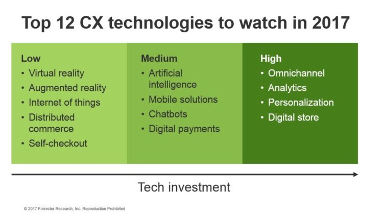 12 CX Technologies to watch