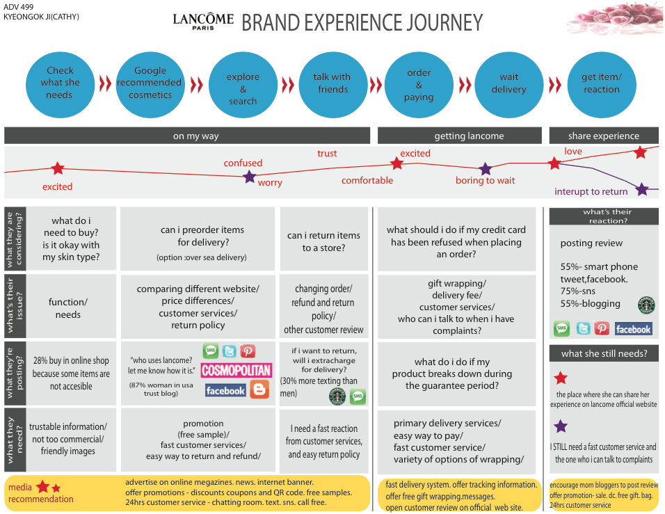 The customer journey mapping guide to getting started lancome brand exp journey fandeluxe Image collections