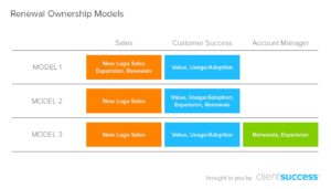 Who Should Own Renewal? Customer Success Experts Share the