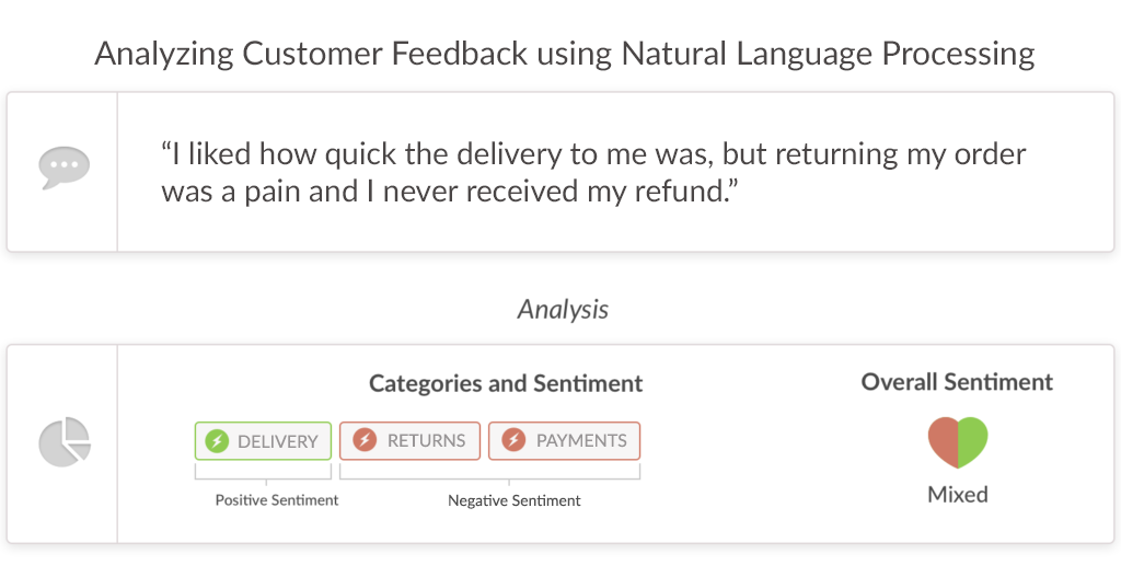 Analyzing Customer Feedback using Natural Language Processing
