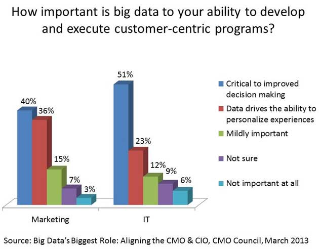 importance of big data to executing customer centric programs