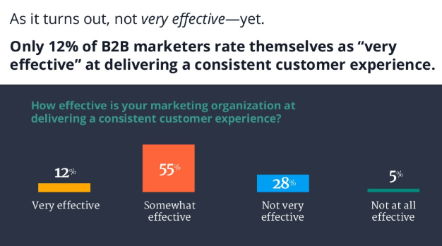 Only 12% of B2B marketers say they are delivering consistent CX