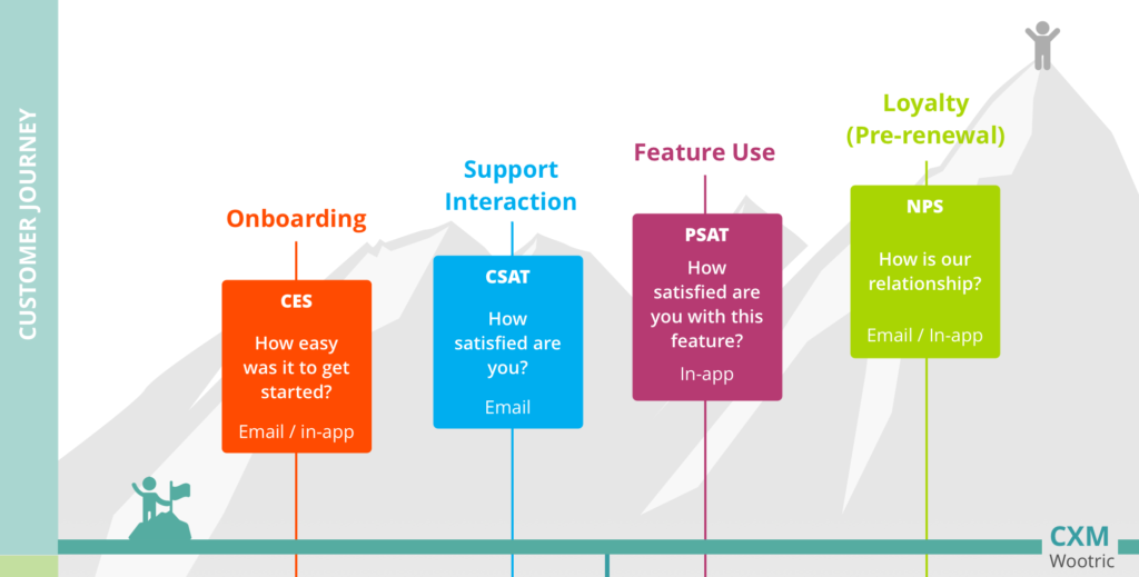 SaaS Customer Journey touchpoints and surveys