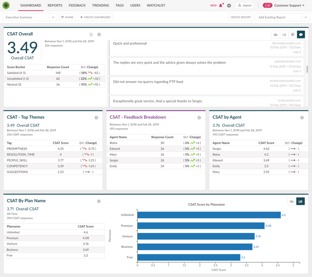 CSAT Analytics reporting with machine learning tags and analysis by agent