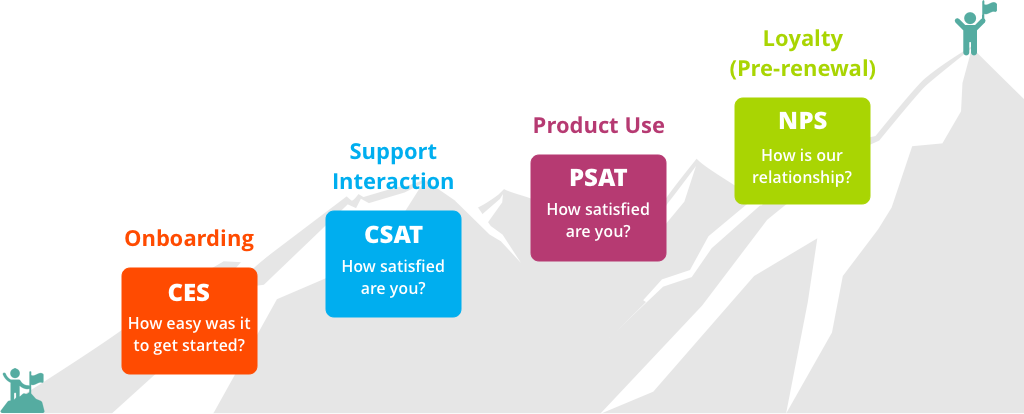 SaaS customer journey with surveys that align with touchpoints