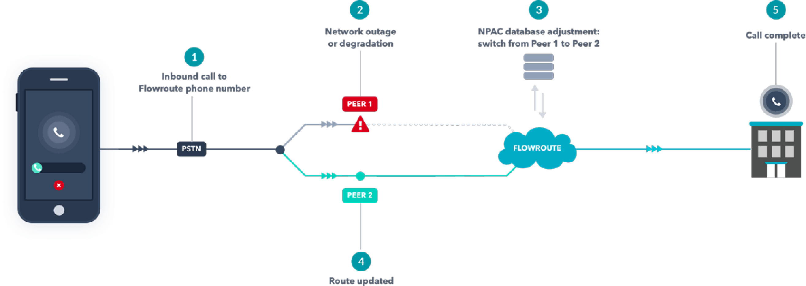 Take Back Control with Flowroute