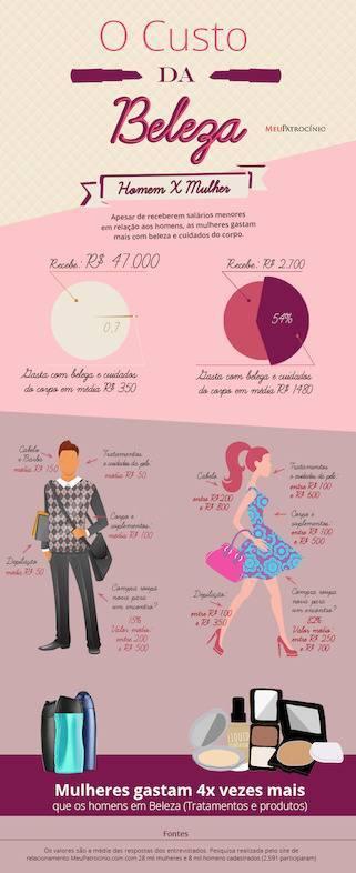 Pesquisa revela que mulheres gastam 54% do salário com beleza e homens menos de 1%.