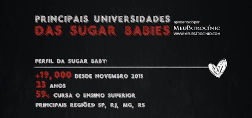 FMU lidera ranking universitário de Sugar Babies no Brasil