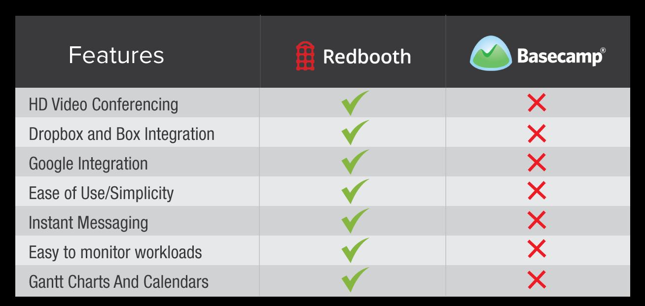 Redbooth vs Basecamp