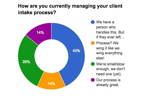 Is Your Client Onboarding Process Ready for a Makeover?