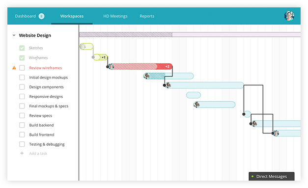 Gantt charts make reporting easy - Diagramas de Gantt