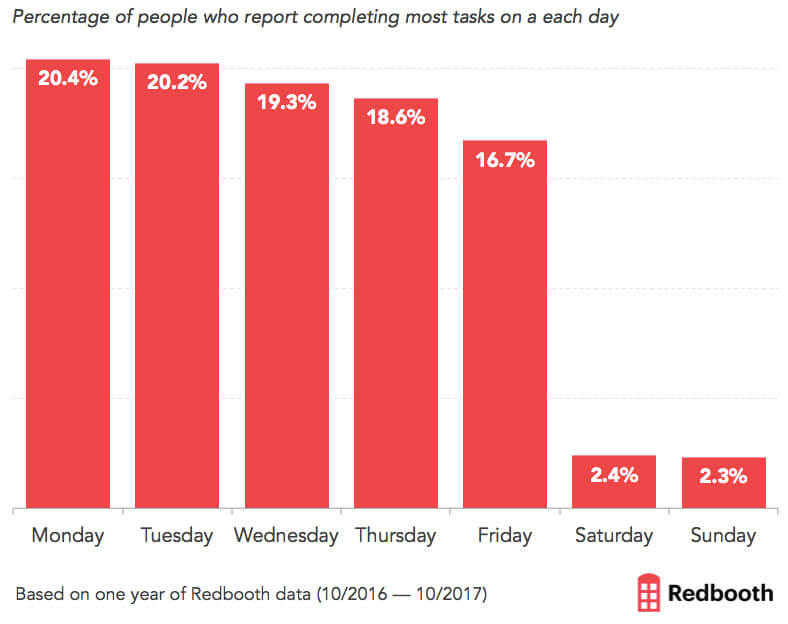 Redbooth graph - which day of the week does work get done?