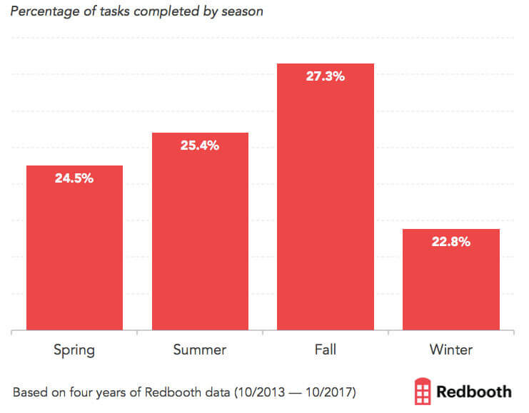 Redbooth graph - which season does work get done?