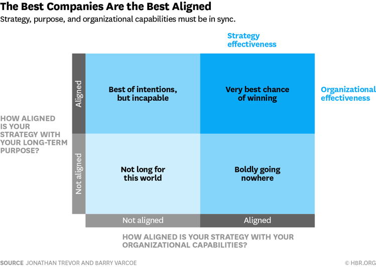 chart showing company strategy alignment to long-term purpose and organizational capabilities