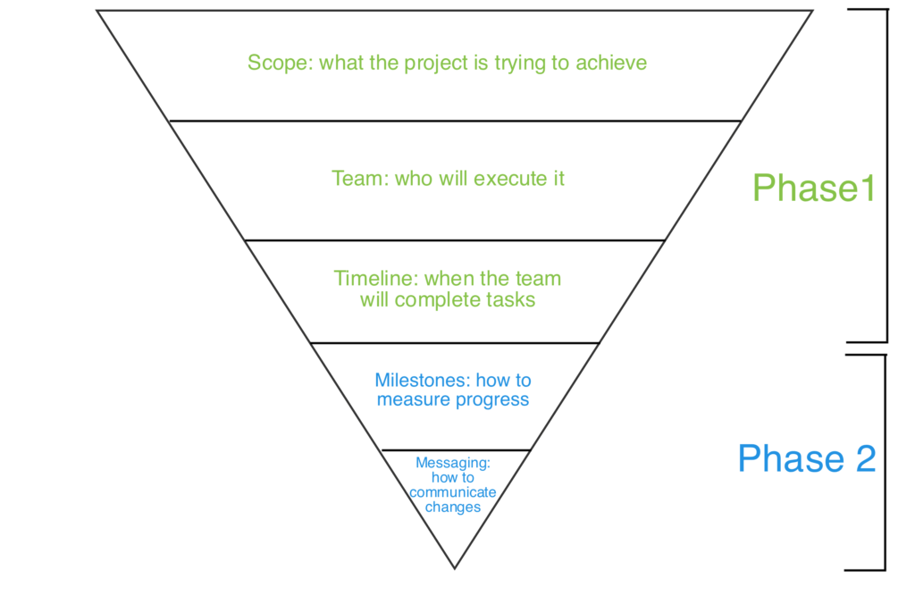 Inverted Pyramid Pre Project Checklist