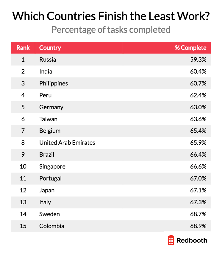 Redbooth data chart on which countries finish the least work