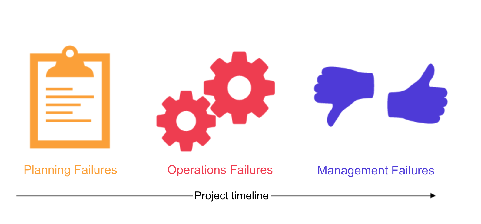 Diagram of the 3 Types of Project Failure along a Timeline