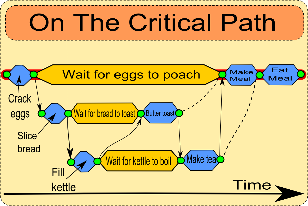 Critical Path diagram shows the critical path to making breakfast