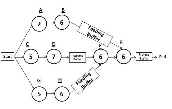 Critical Chain diagram shows time factored in as buffers