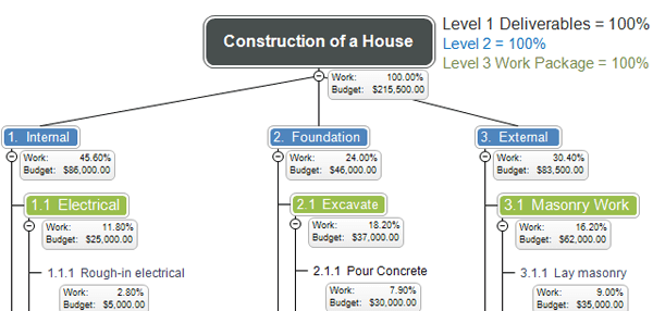 Example of Work Breakdown Structure used as project management of construction of a house