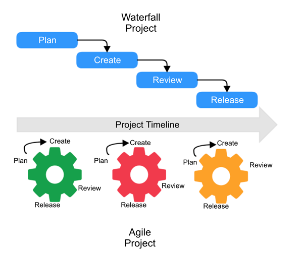 a comprehensive guide to agile project management the redbooth blog