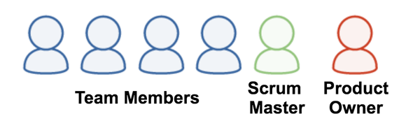 diagram of an agile team's member composition - project management guide