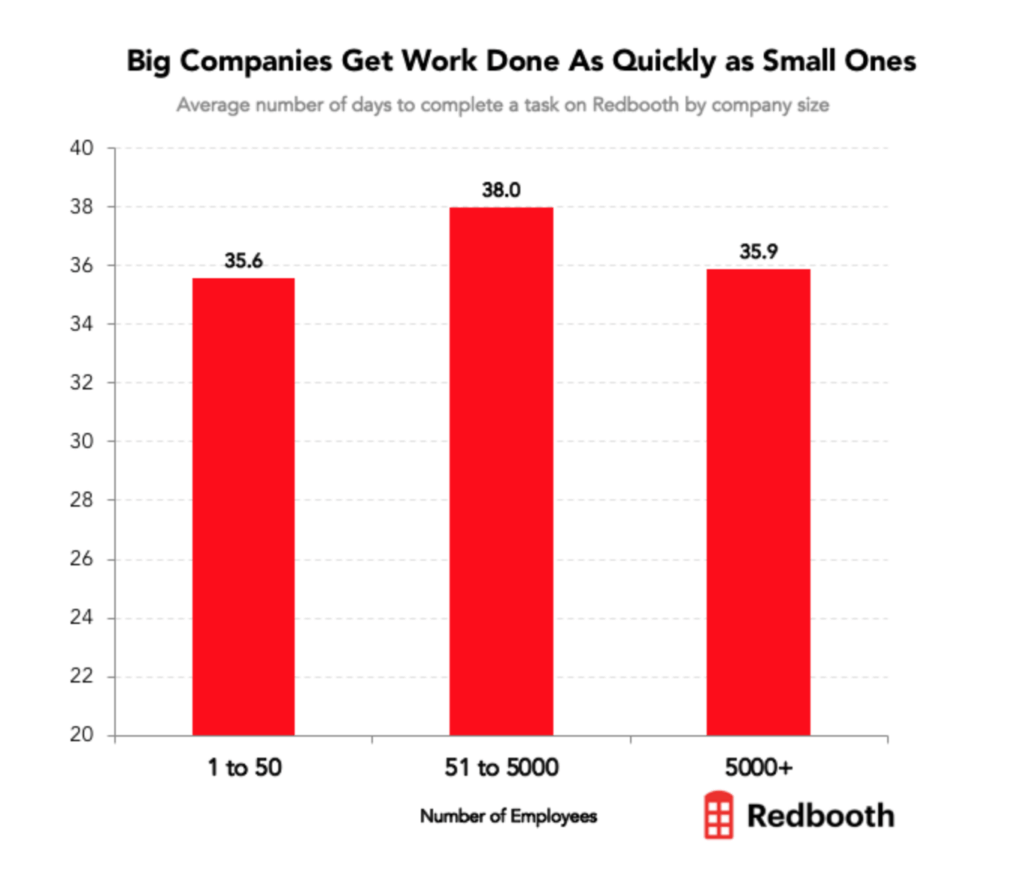 chart showing big companies get work done as quickly as small companies
