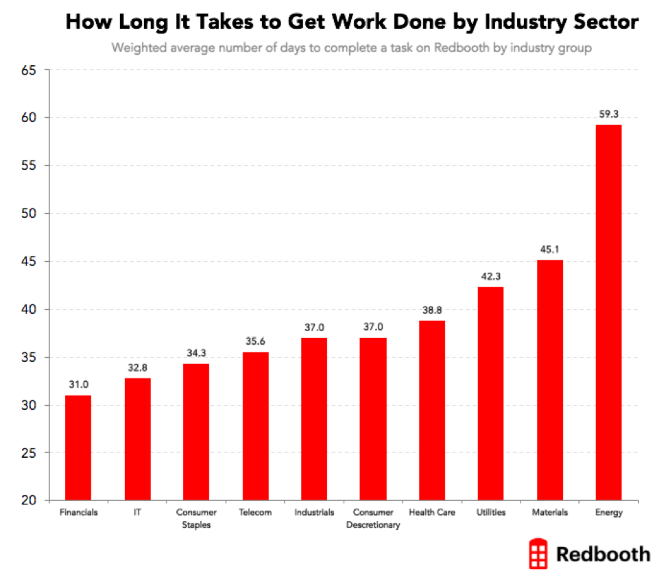 how long it takes to get work done by industry sector