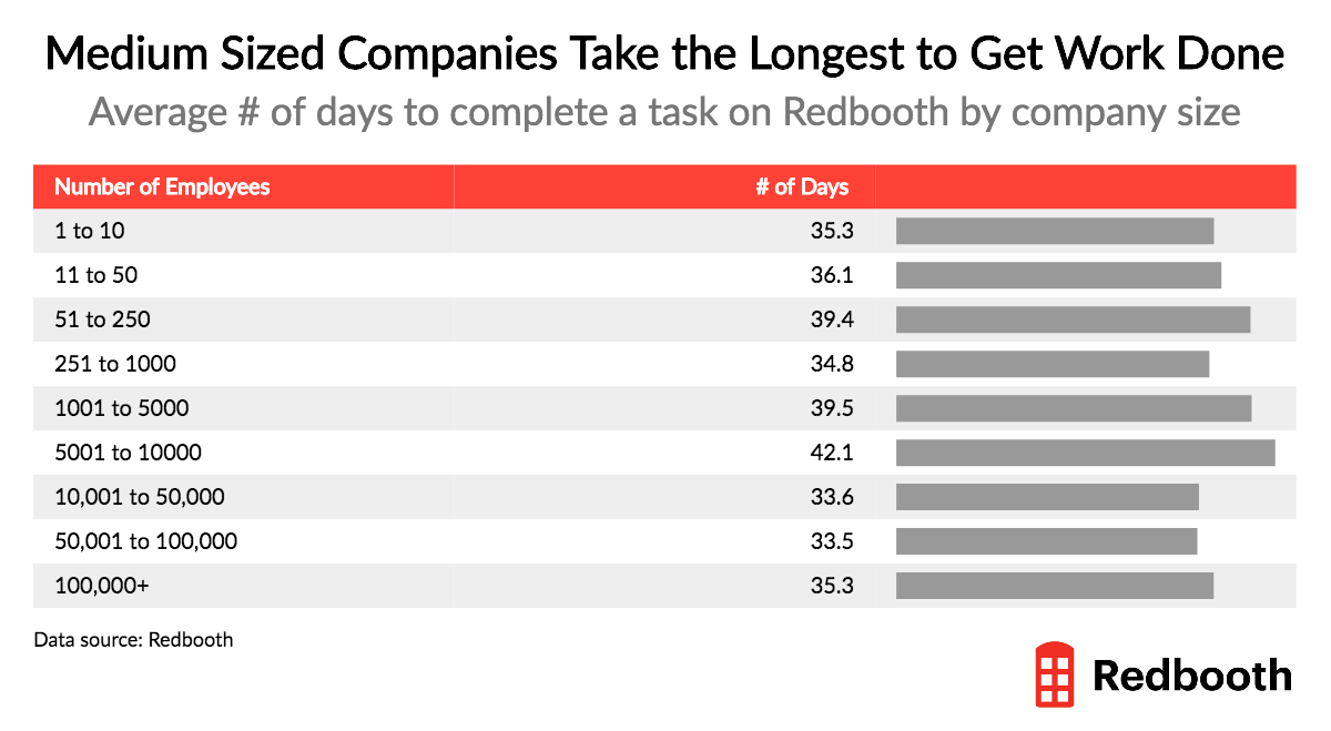 average number of days to complete a task by company size - granular chart