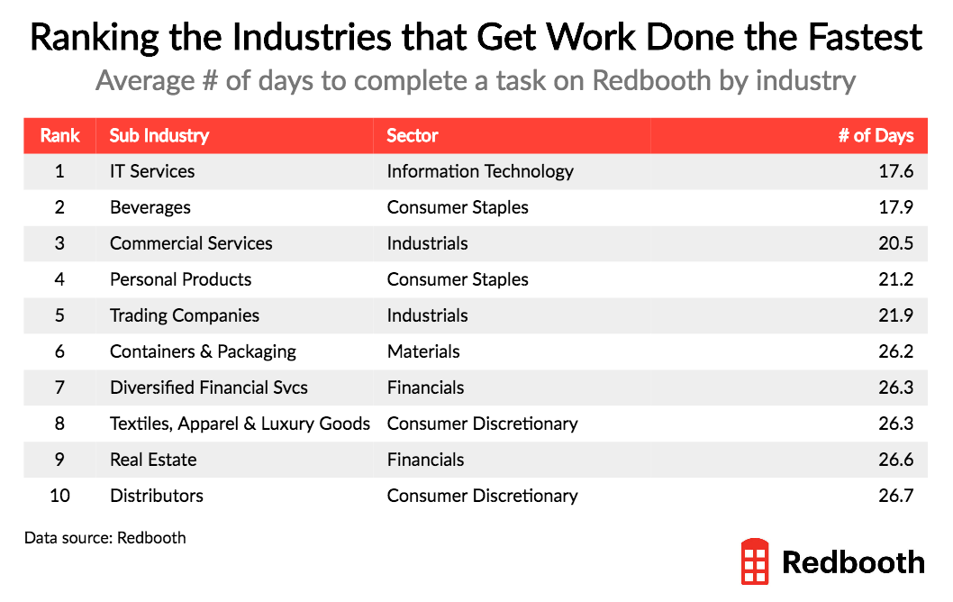 industries that get work done the fastet