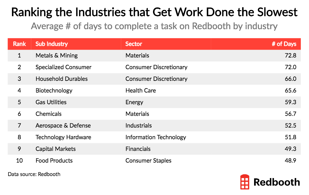 ranking the industries that get work done the slowest